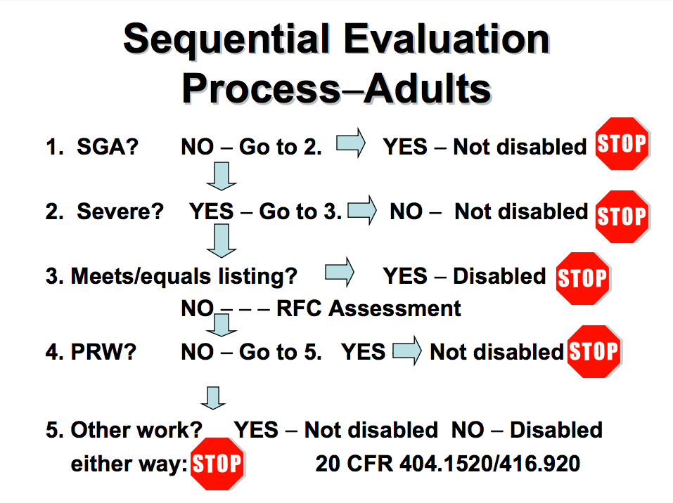 5 step evaluation process for SSA